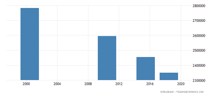 ghana adult illiterate population 15 years female number wb data