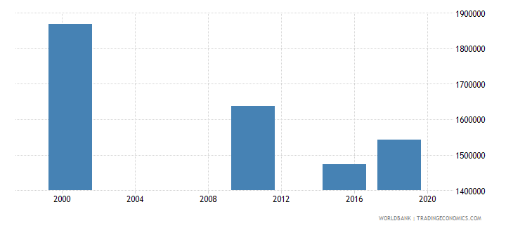 ghana adult illiterate population 15 years male number wb data
