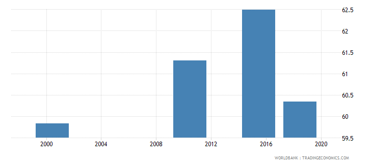 ghana adult illiterate population 15 years percent female wb data