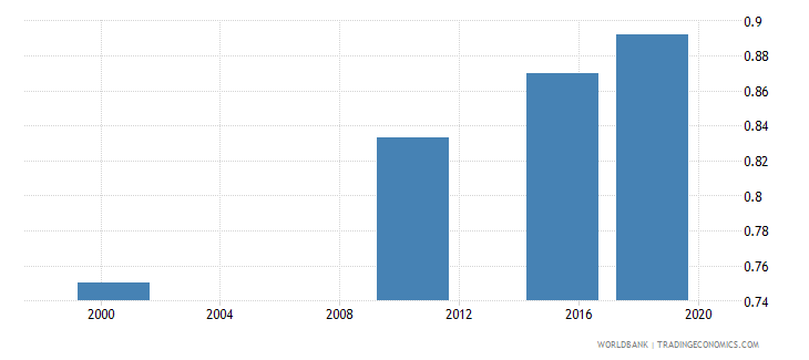 ghana adult literacy rate population 15 years gender parity index gpi wb data