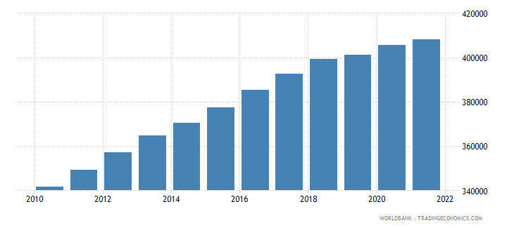ghana age population age 03 female interpolated wb data