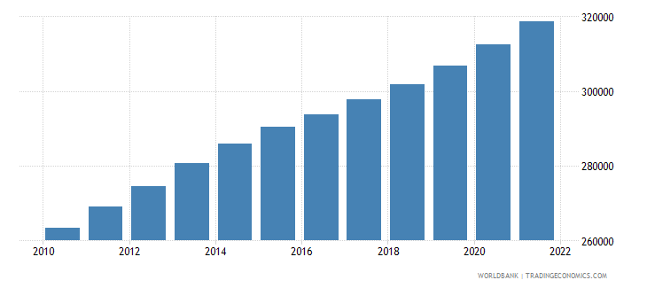 ghana age population age 16 female interpolated wb data