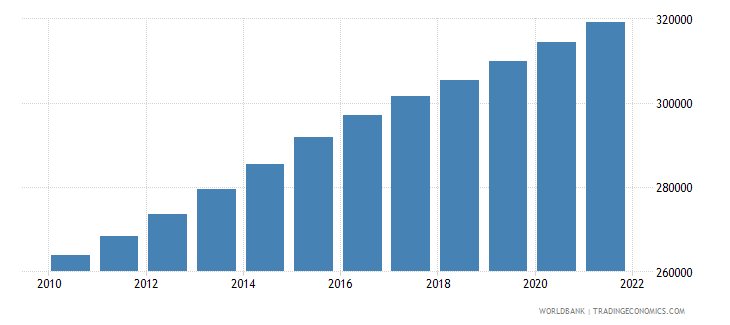 ghana age population age 18 male interpolated wb data