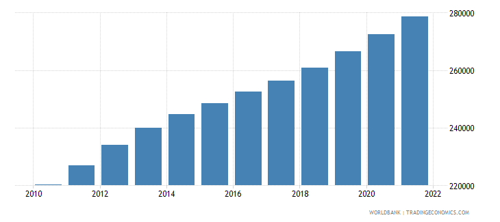 ghana age population age 25 male interpolated wb data