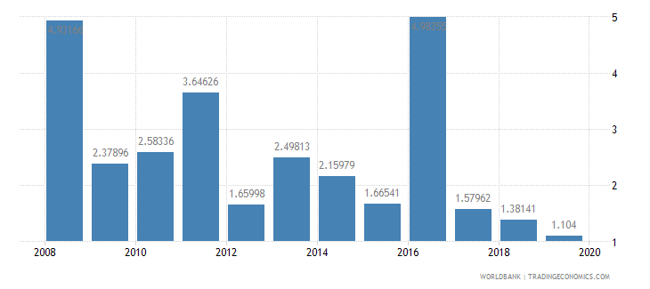 ghana agricultural raw materials exports percent of merchandise exports wb data