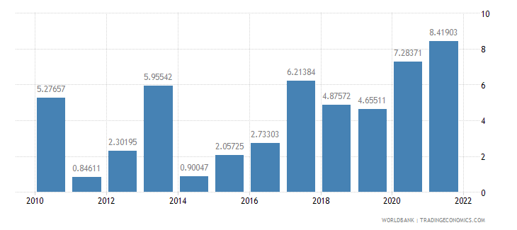 ghana agriculture value added annual percent growth wb data