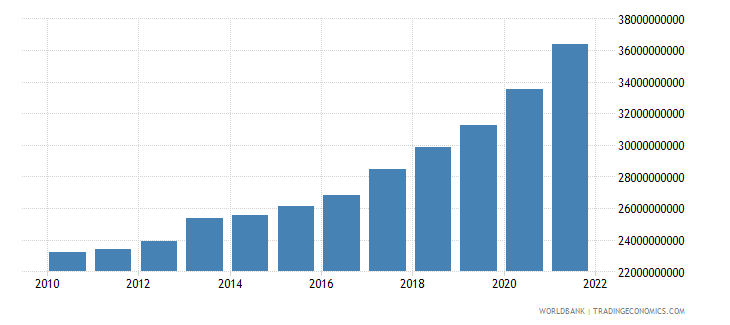 ghana agriculture value added constant lcu wb data