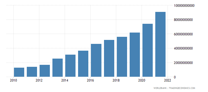 ghana agriculture value added current lcu wb data