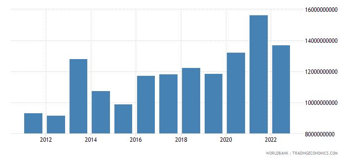 ghana agriculture value added us dollar wb data