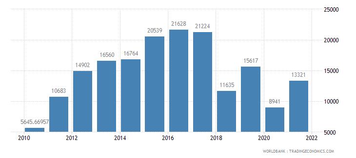 ghana air transport registered carrier departures worldwide wb data