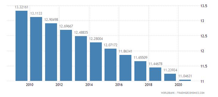 ghana arable land percent of land area wb data