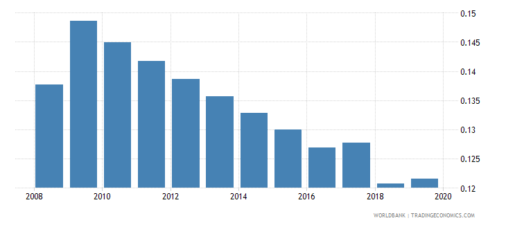 ghana armed forces personnel percent of total labor force wb data