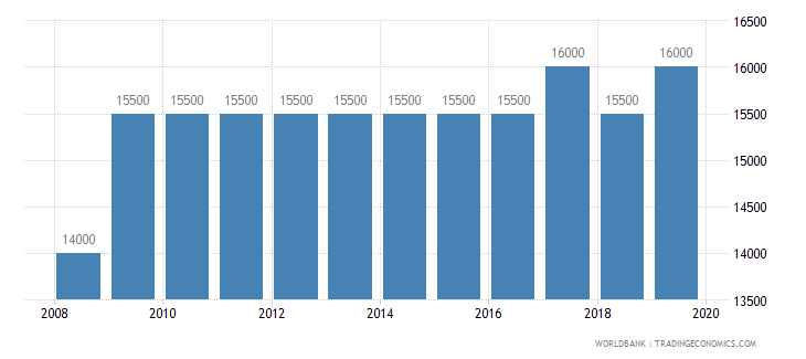 ghana armed forces personnel total wb data