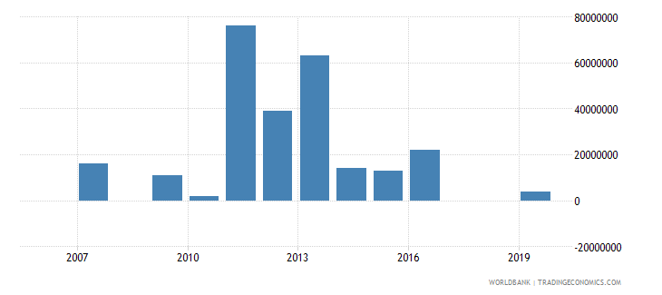 ghana arms imports constant 1990 us dollar wb data