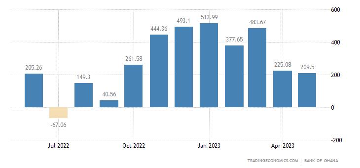 Ghana Balance of Trade