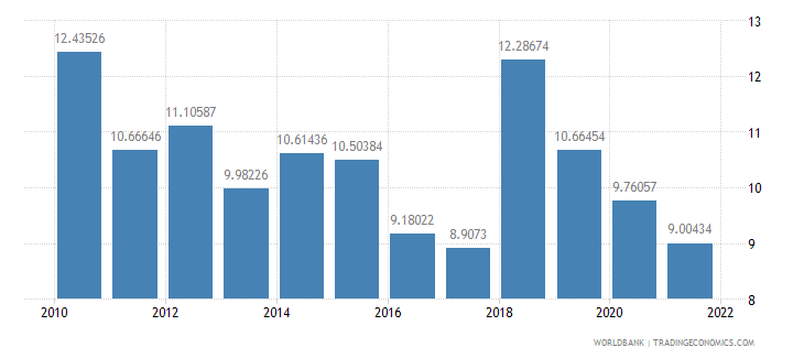 ghana bank capital to assets ratio percent wb data