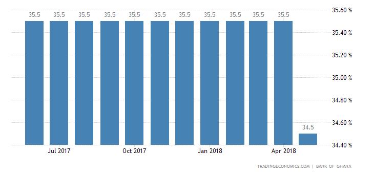 Ghana Bank Lending Rate