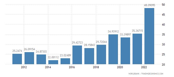 ghana bank liquid reserves to bank assets ratio percent wb data