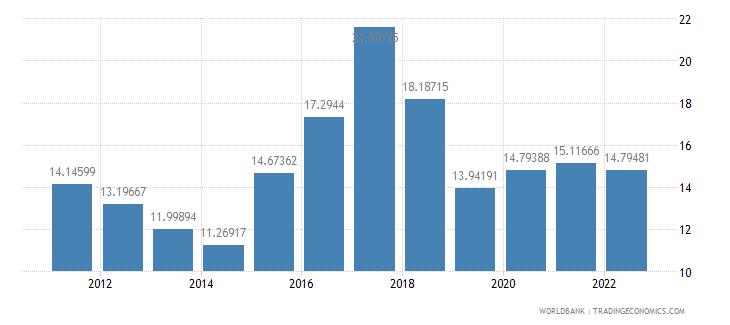 ghana bank nonperfoming loans to total gross loans percent wb data