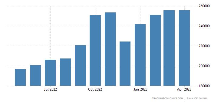 Ghana Banks Balance Sheet