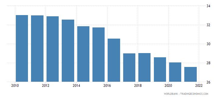 ghana birth rate crude per 1 000 people wb data