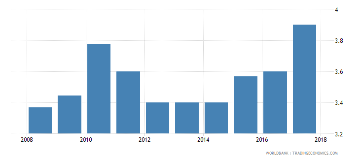 ghana burden of customs procedure wef 1 extremely inefficient to 7 extremely efficient wb data