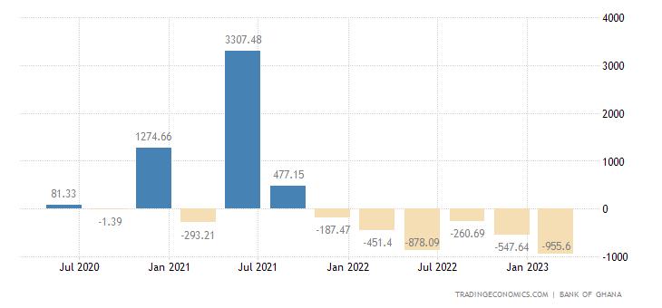 Ghana Capital Flows
