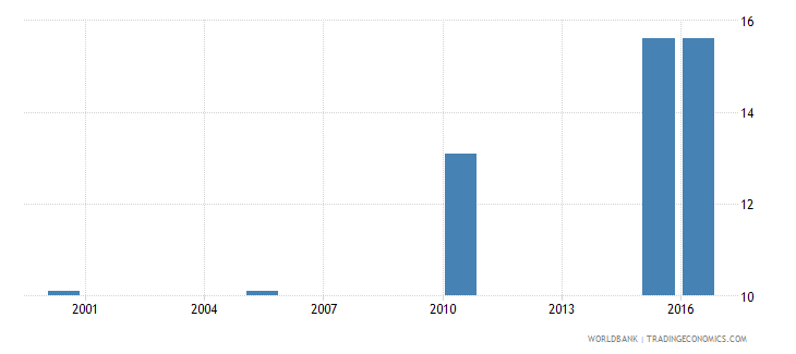 ghana cause of death by injury ages 15 34 female percent relevant age wb data
