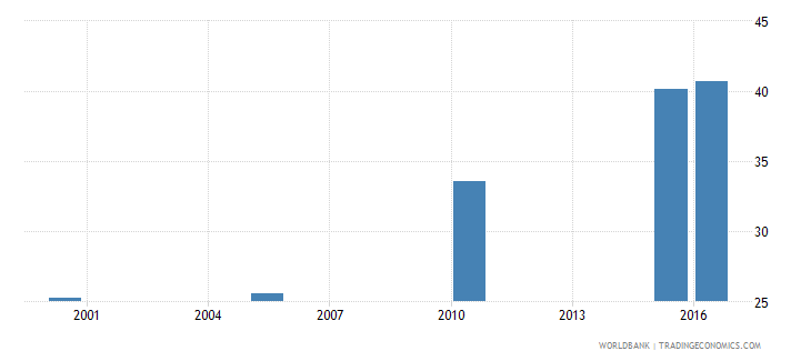 ghana cause of death by non communicable diseases ages 35 59 male percent relevant age wb data
