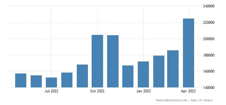 Ghana Central Bank Balance Sheet