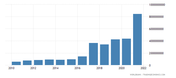 ghana changes in inventories constant lcu wb data