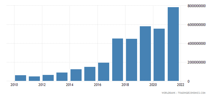 ghana changes in inventories current lcu wb data