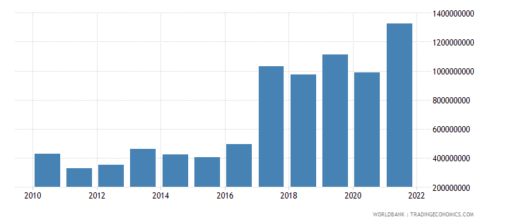 ghana changes in inventories us dollar wb data