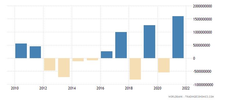 ghana changes in net reserves bop us dollar wb data