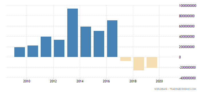 ghana commercial banks and other lending ppg  plus  png nfl us dollar wb data