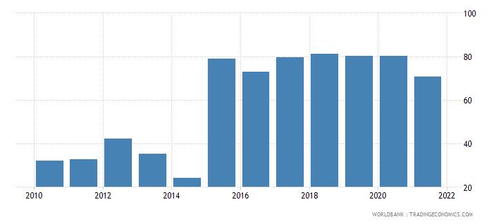 ghana communications computer etc percent of service exports bop wb data