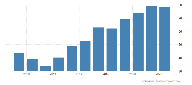 ghana communications computer etc percent of service imports bop wb data