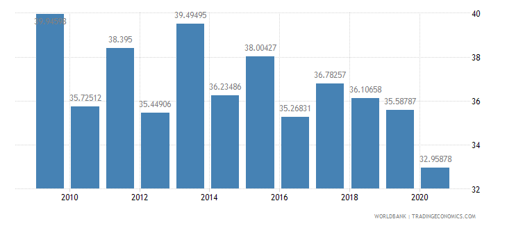 ghana compensation of employees percent of expense wb data