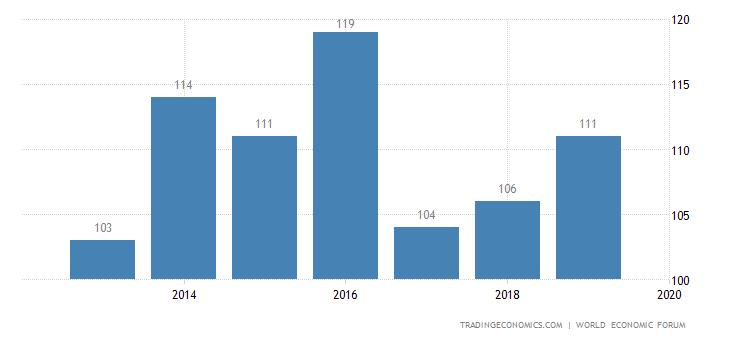 Ghana Competitiveness Rank