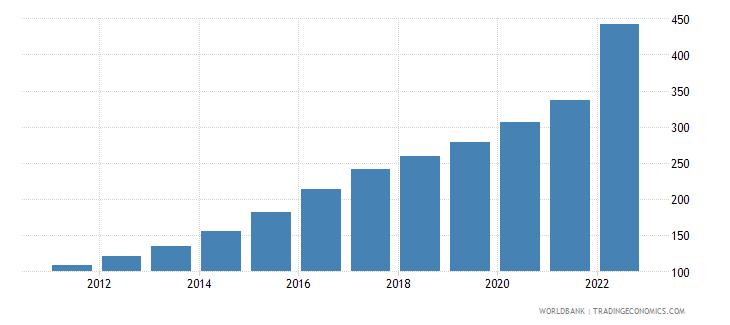 ghana consumer price index 2005  100 wb data