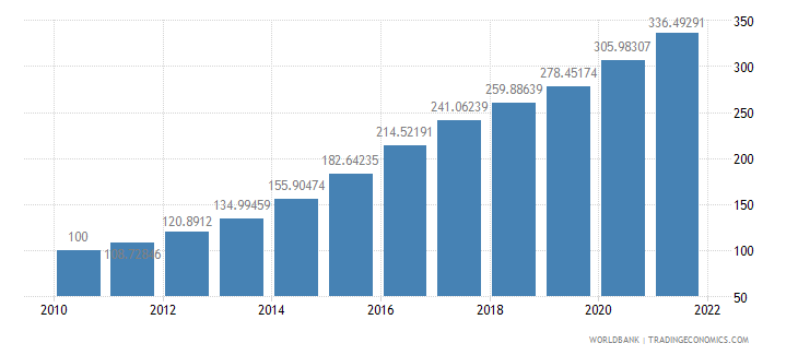 ghana consumer price index 2005  100 wb data