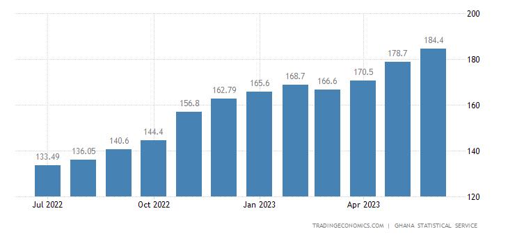 Ghana Consumer Price Index (CPI)