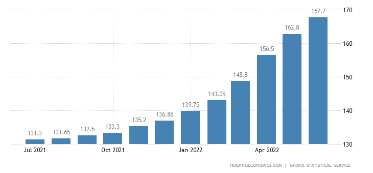 Ghana Consumer Price Index (CPI)