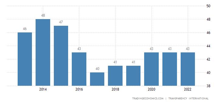 Ghana Corruption Index