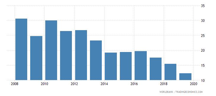 ghana cost of business start up procedures percent of gni per capita wb data