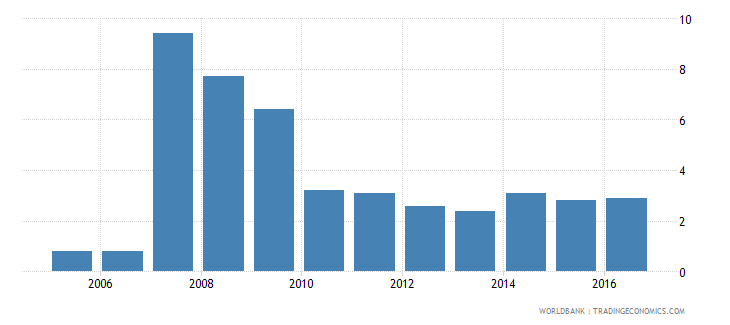 ghana cost to build a warehouse percent of income per capita wb data