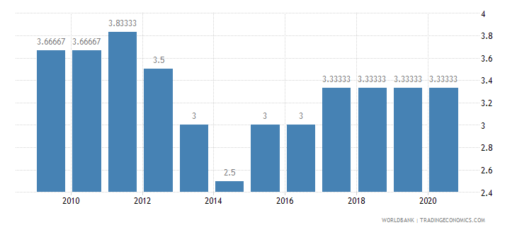 ghana cpia economic management cluster average 1 low to 6 high wb data