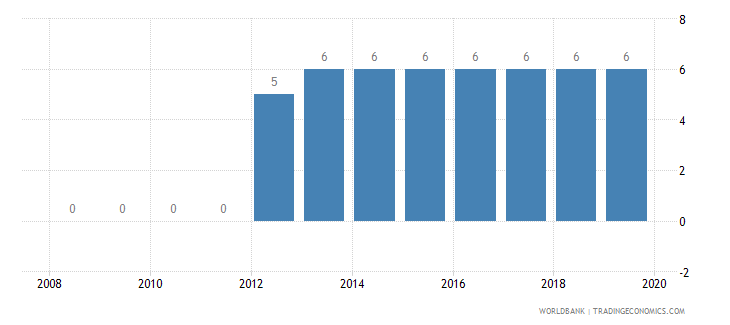 ghana credit depth of information index 0 low to 6 high wb data