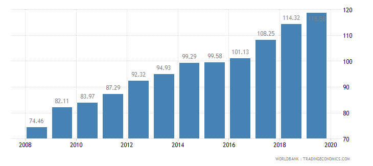 ghana crop production index 1999 2001  100 wb data