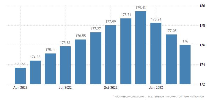 Ghana Crude Oil Production